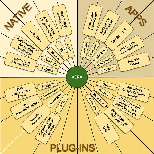 Vera Messaging Options