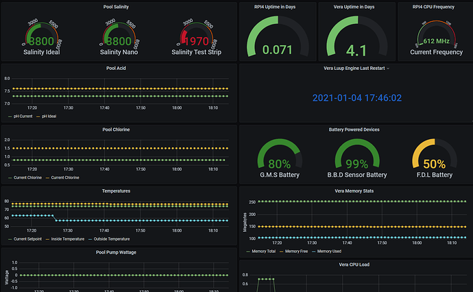 2021-01-06 18_14_33-Smart Home Stats - Grafana